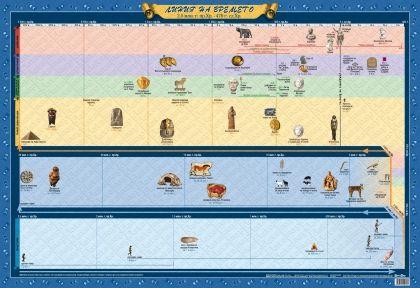 Линия на времето, 2.5 млн. г. пр.Хр. - 476 г. сл.Хр., ламинирано
