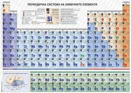 Периодична система на химичните елементи - А5