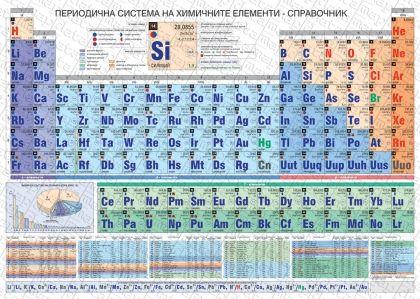 Стенна периодична система на химичните елементи