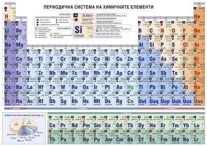 Периодична система на химичните елементи за ученици - А5